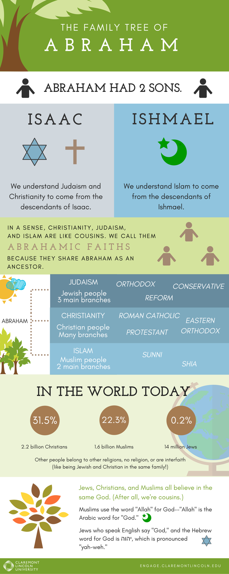 The Family Tree of Abraham - Interfaith Infographic