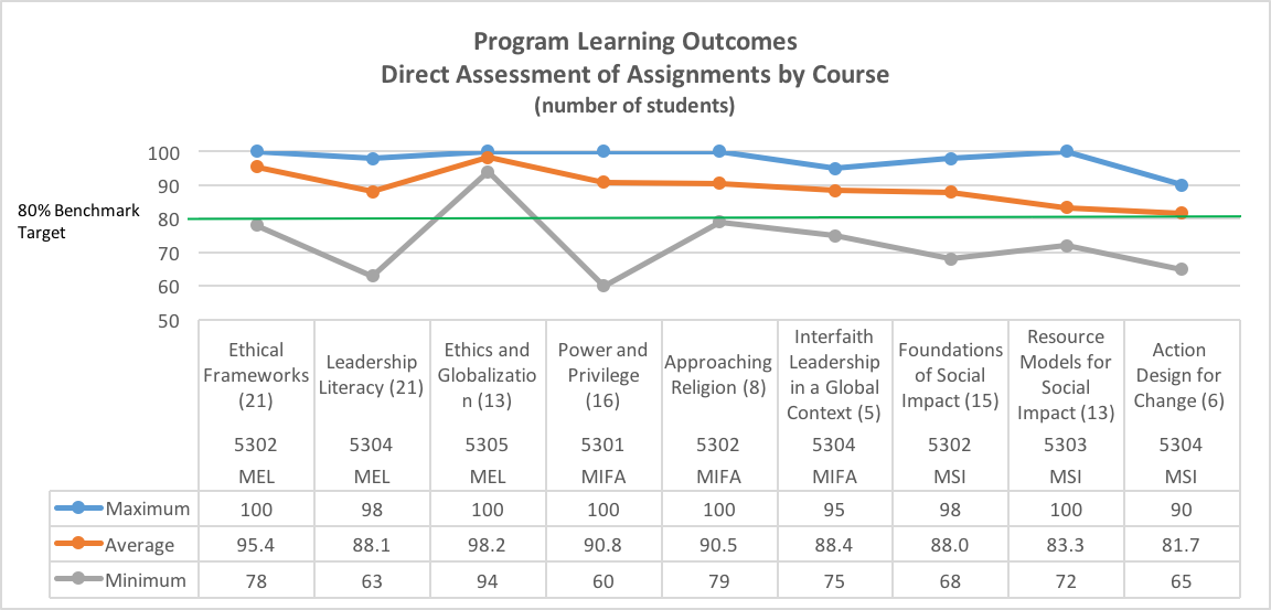End of Course Evaluation - Program Learning Outcomes
